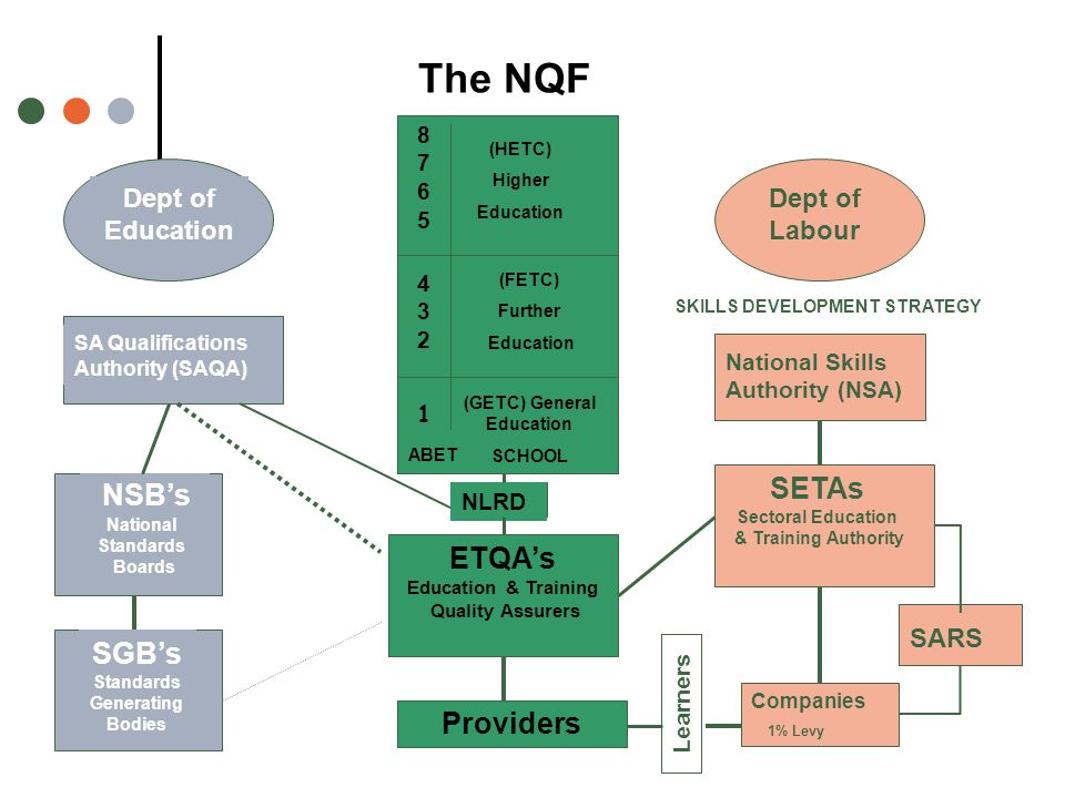 NSB's National Standards Boards ETQA's Education & Training Quality Assurers SGB's Standards Generating Bodies SA Qualifications Authority (SAQA) Dept