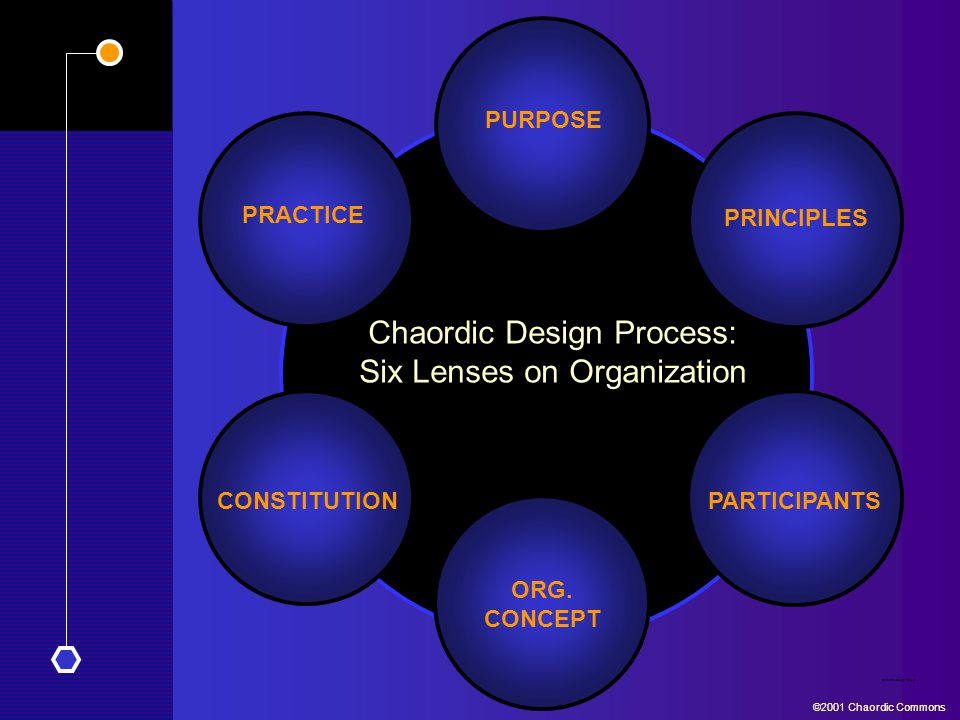 PRACTICE CONSTITUTION PARTICIPANTS Chaordic Design Process ©2001 Chaordic Commons PRINCIPLES PURPOSE ORG. CONCEPT Chaordic Design Process: Six Lenses