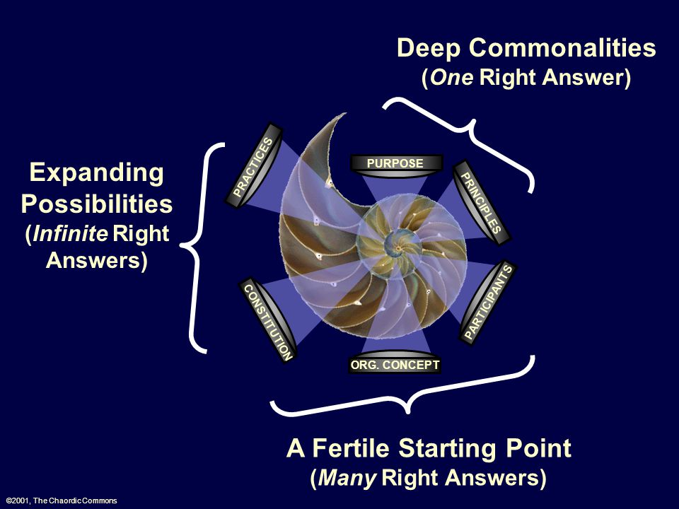 Deep Commonalities (One Right Answer) A Fertile Starting Point (Many Right Answers) Expanding Possibilities (Infinite Right Answers) ©2001, The Chaord