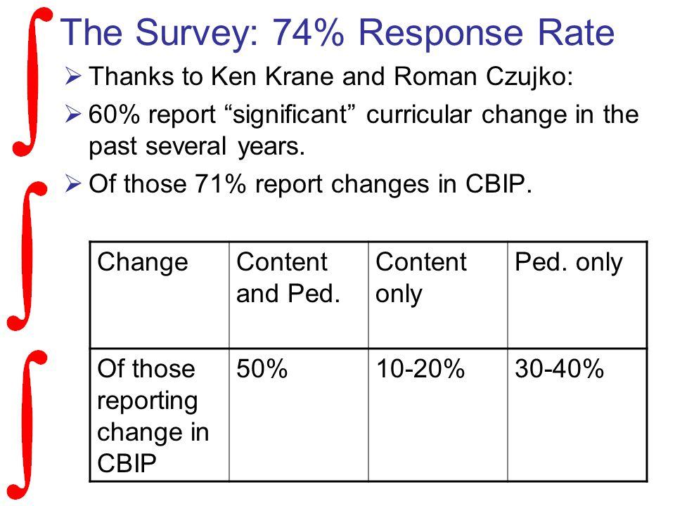 The Survey: 74% Response Rate  Thanks to Ken Krane and Roman Czujko:  60% report significant curricular change in the past several years.