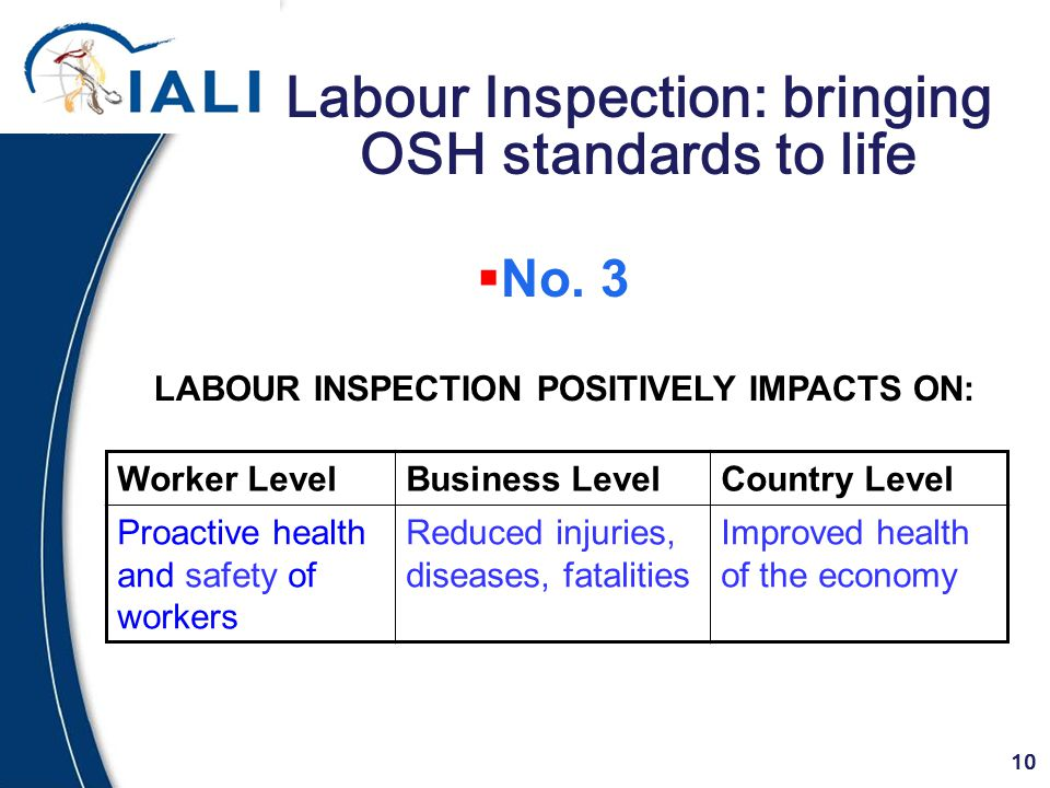 10 Labour Inspection: bringing OSH standards to life Worker LevelBusiness LevelCountry Level Proactive health and safety of workers Reduced injuries, diseases, fatalities Improved health of the economy LABOUR INSPECTION POSITIVELY IMPACTS ON:  No.