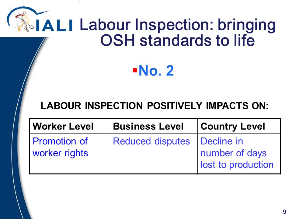 9 Labour Inspection: bringing OSH standards to life Worker LevelBusiness LevelCountry Level Promotion of worker rights Reduced disputesDecline in numb