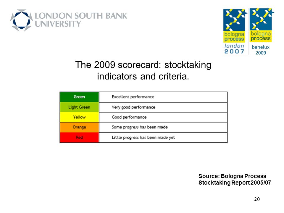 20 Source: Bologna Process Stocktaking Report 2005/07 The 2009 scorecard: stocktaking indicators and criteria.