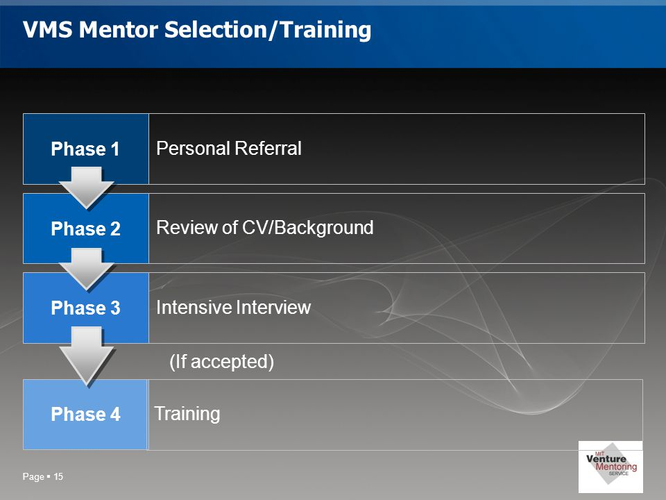 Page  15 VMS Mentor Selection/Training Phase 1 Personal Referral Phase 2 Review of CV/Background Phase 3 Intensive Interview Phase 4 Training (If accepted)