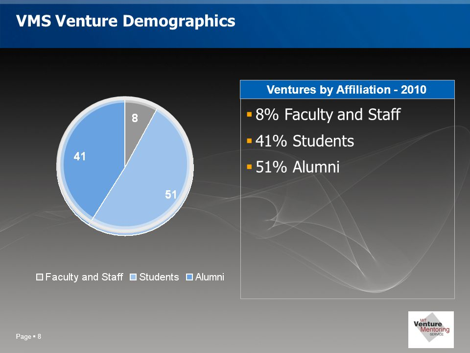 Page  8 VMS Venture Demographics Ventures by Affiliation - 2010  8% Faculty and Staff  41% Students  51% Alumni
