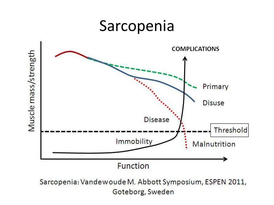 Sarcopenia COMPLICATIONS