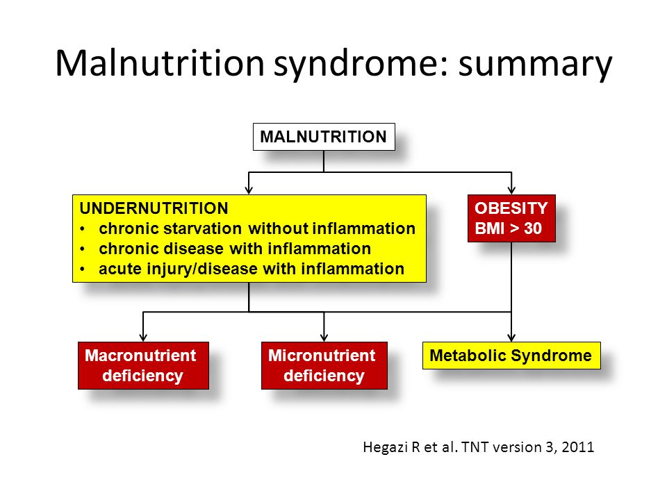 Malnutrition syndrome: summary UNDERNUTRITION chronic starvation without inflammation chronic disease with inflammation acute injury/disease with infl