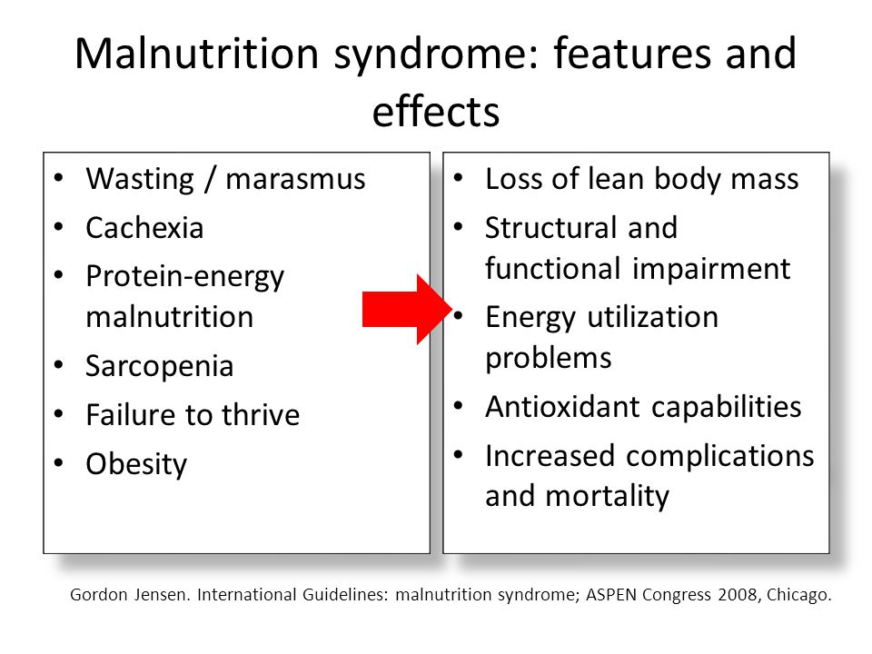 Malnutrition syndrome: features and effects Wasting / marasmus Cachexia Protein-energy malnutrition Sarcopenia Failure to thrive Obesity Wasting / mar