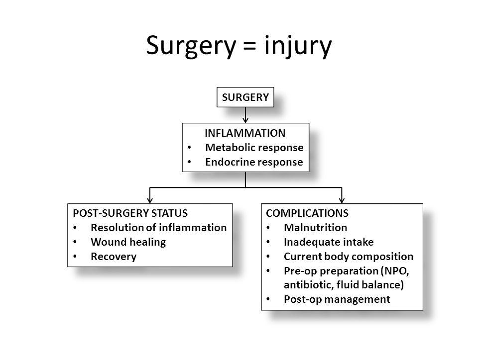 Surgery = injury SURGERY INFLAMMATION Metabolic response Endocrine response INFLAMMATION Metabolic response Endocrine response POST-SURGERY STATUS Res