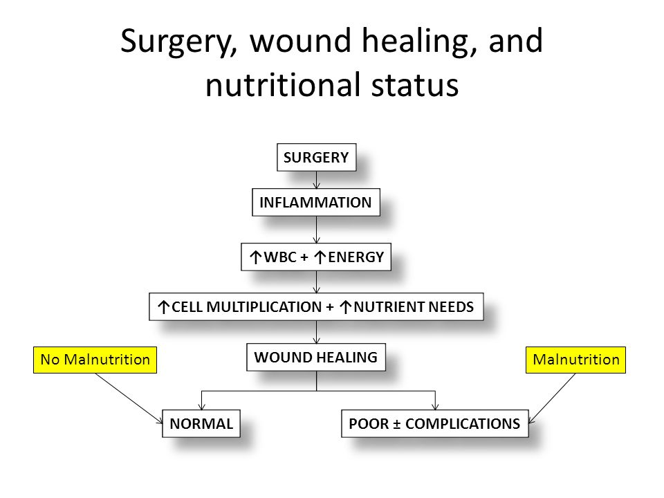 Surgery, wound healing, and nutritional status SURGERY INFLAMMATION ↑WBC + ↑ENERGY ↑CELL MULTIPLICATION + ↑NUTRIENT NEEDS WOUND HEALING NORMAL POOR ±
