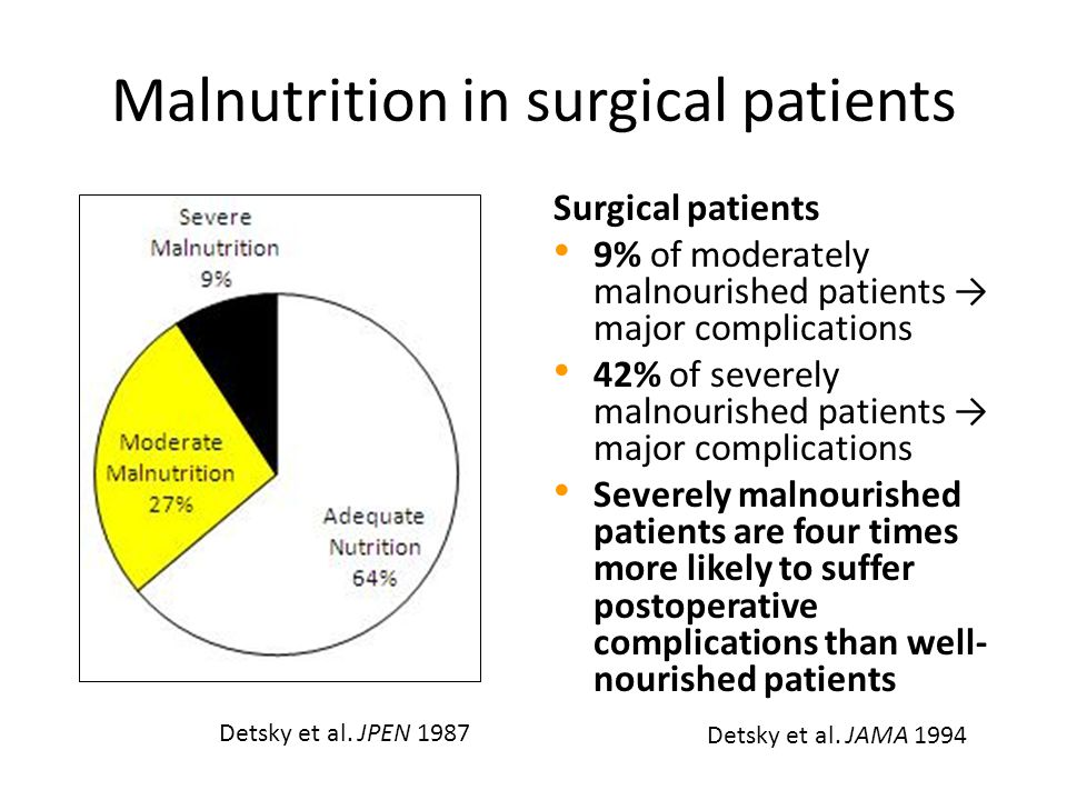 Malnutrition in surgical patients Surgical patients 9% of moderately malnourished patients → major complications 42% of severely malnourished patients