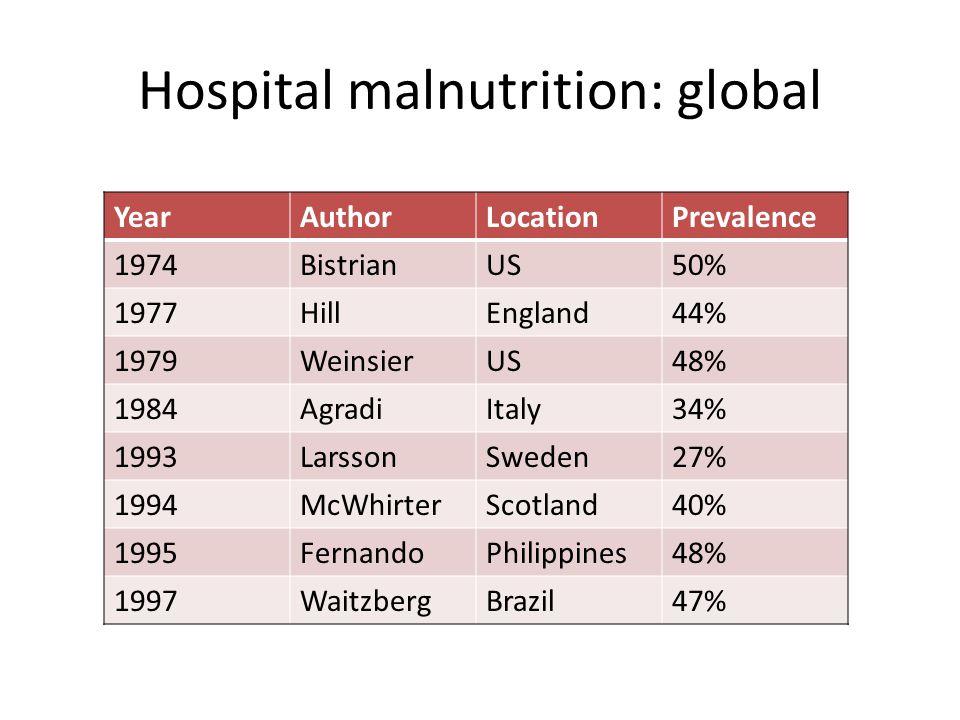 Hospital malnutrition: global YearAuthorLocationPrevalence 1974BistrianUS50% 1977HillEngland44% 1979WeinsierUS48% 1984AgradiItaly34% 1993LarssonSweden
