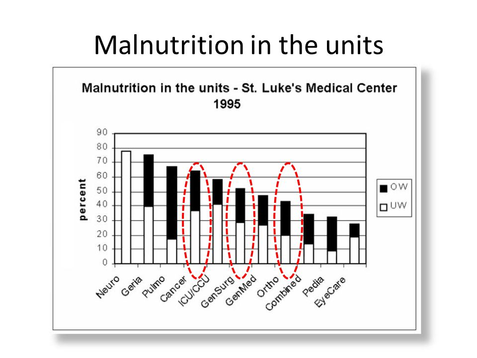 Malnutrition in the units