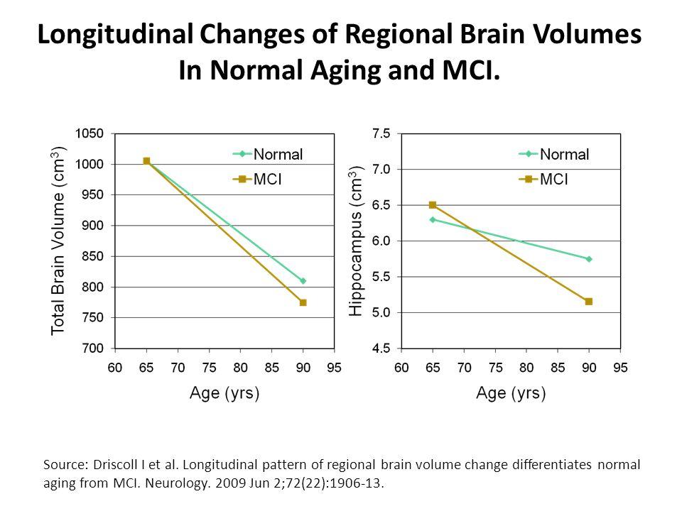 Source: Driscoll I et al. Longitudinal pattern of regional brain volume change differentiates normal aging from MCI. Neurology. 2009 Jun 2;72(22):1906
