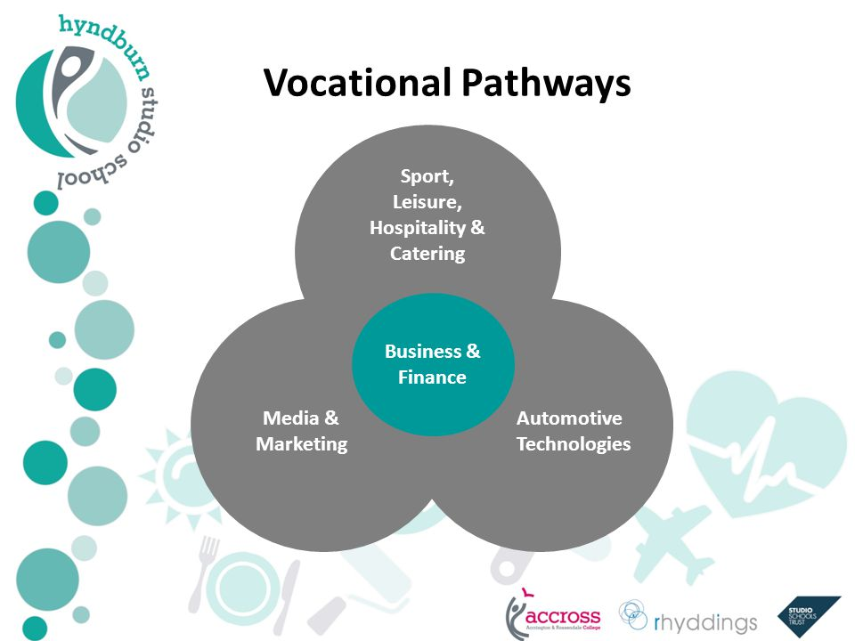 Vocational Pathways Business & Finance Media & Marketing Sport, Leisure, Hospitality & Catering Automotive Technologies
