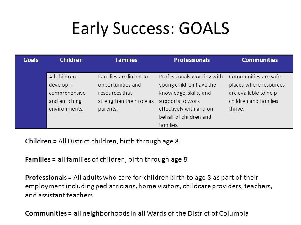 Early Success: GOALS GoalsChildrenFamiliesProfessionalsCommunities All children develop in comprehensive and enriching environments. Families are link