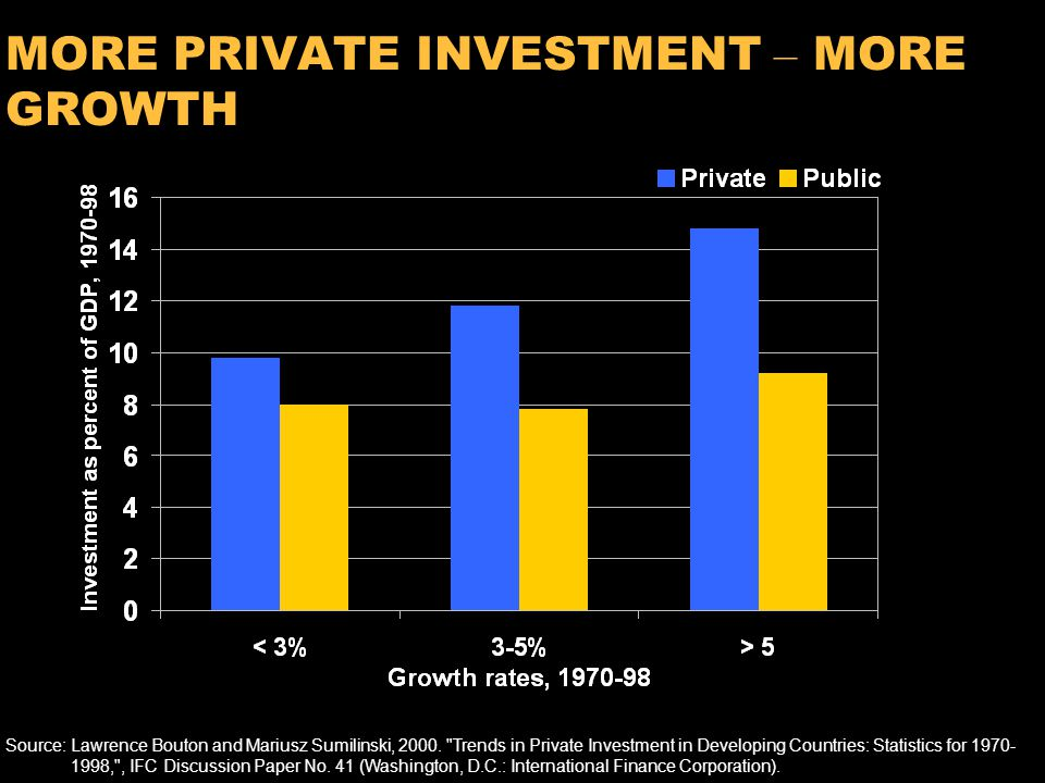 7 MORE PRIVATE INVESTMENT – MORE GROWTH Source:Lawrence Bouton and Mariusz Sumilinski, 2000.