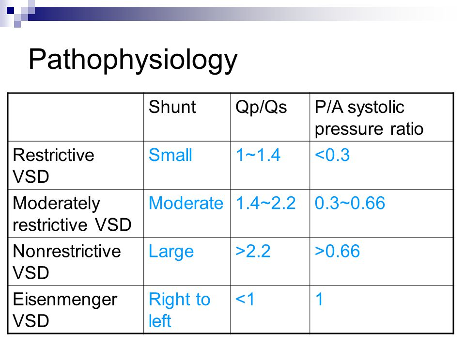 Pathophysiology ShuntQp/QsP/A systolic pressure ratio Restrictive VSD Small1~1.4<0.3 Moderately restrictive VSD Moderate1.4~2.20.3~0.66 Nonrestrictive VSD Large>2.2>0.66 Eisenmenger VSD Right to left <11