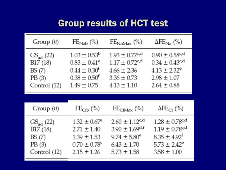 Group results of HCT test