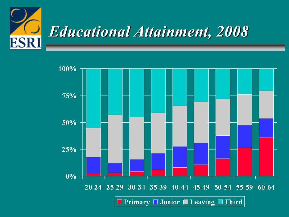 Educational Attainment, 2008