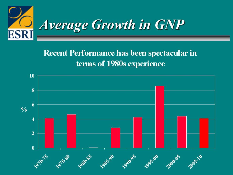 Average Growth in GNP
