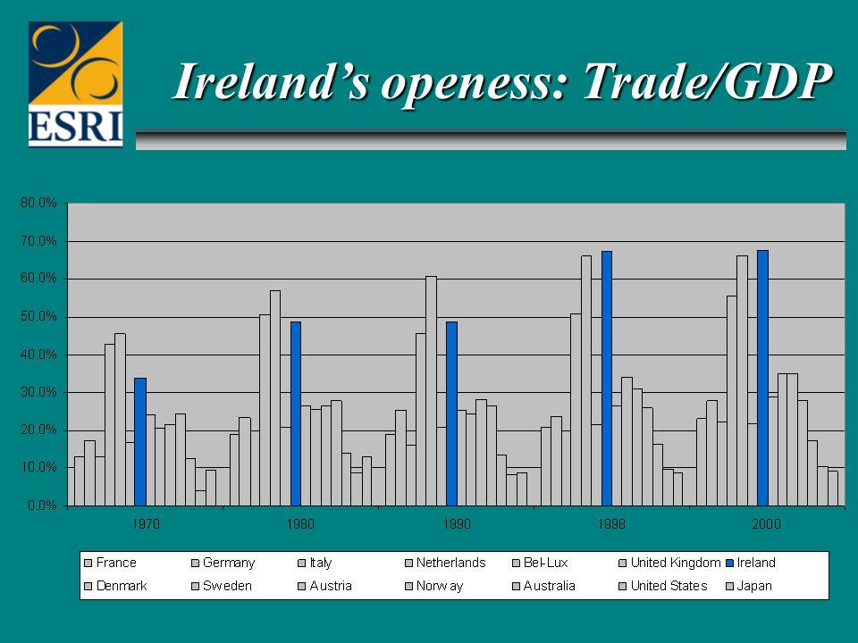 Ireland's openess: Trade/GDP