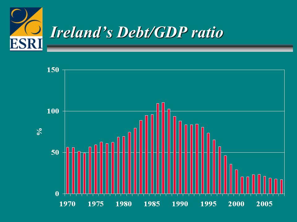 Ireland's Debt/GDP ratio