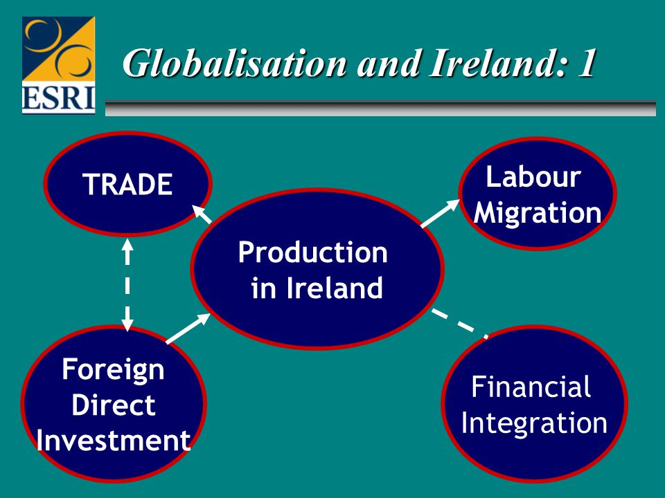 Foreign Direct Investment TRADE Financial Integration Labour Migration Production in Ireland Globalisation and Ireland: 1