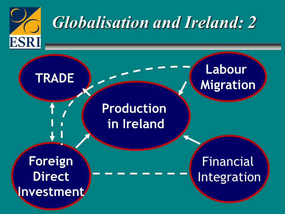 Foreign Direct Investment TRADE Financial Integration Labour Migration Production in Ireland Globalisation and Ireland: 2