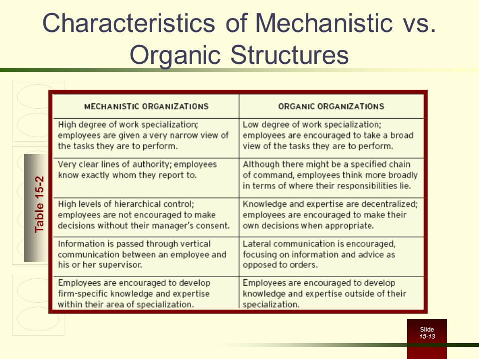 Slide 15-13 Characteristics of Mechanistic vs. Organic Structures Table 15-2