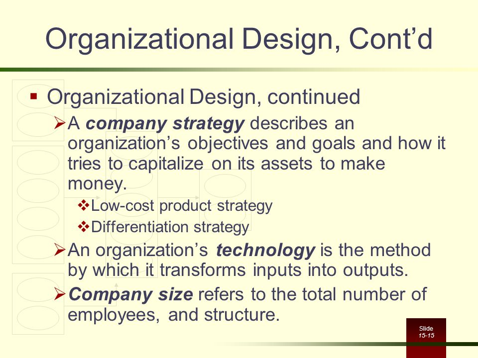 Slide 15-15 Organizational Design, Cont'd  Organizational Design, continued  A company strategy describes an organization's objectives and goals and how it tries to capitalize on its assets to make money.