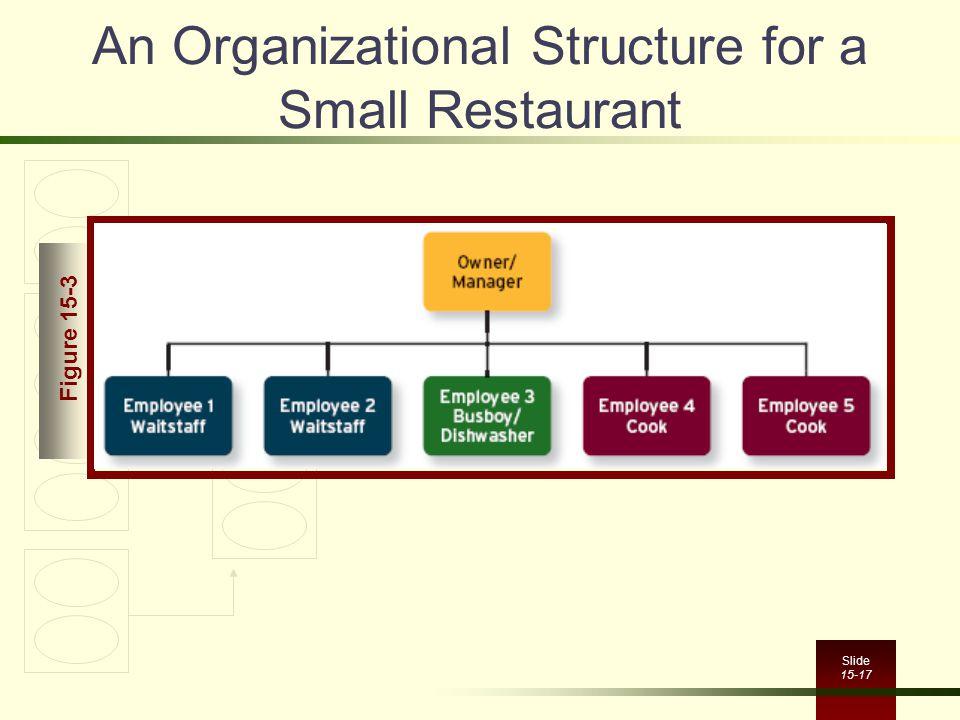 Slide 15-17 An Organizational Structure for a Small Restaurant Figure 15-3