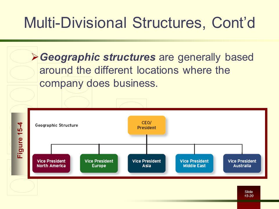 Slide 15-20 Multi-Divisional Structures, Cont'd  Geographic structures are generally based around the different locations where the company does busi