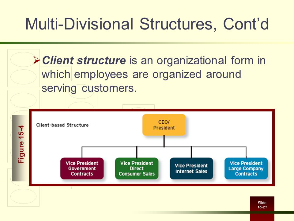 Slide 15-21 Multi-Divisional Structures, Cont'd  Client structure is an organizational form in which employees are organized around serving customers.