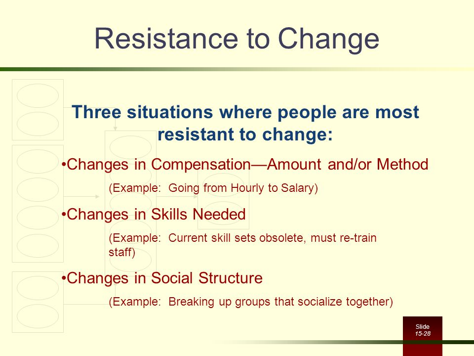 Slide 15-28 Resistance to Change Three situations where people are most resistant to change: Changes in Compensation—Amount and/or Method (Example: Going from Hourly to Salary) Changes in Skills Needed (Example: Current skill sets obsolete, must re-train staff) Changes in Social Structure (Example: Breaking up groups that socialize together)
