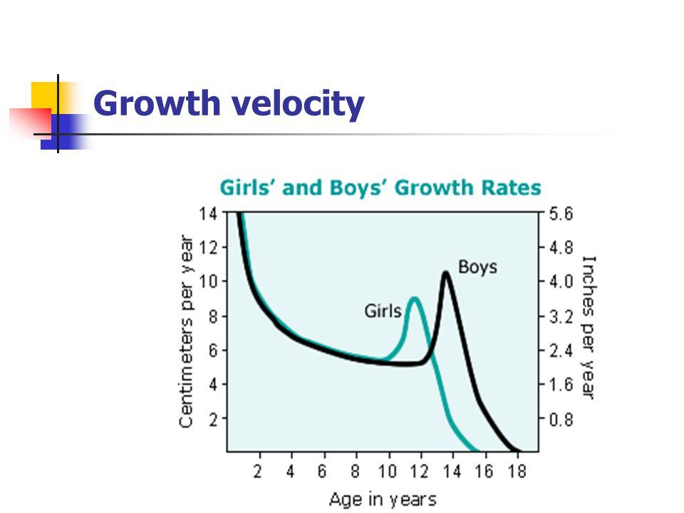 Growth velocity