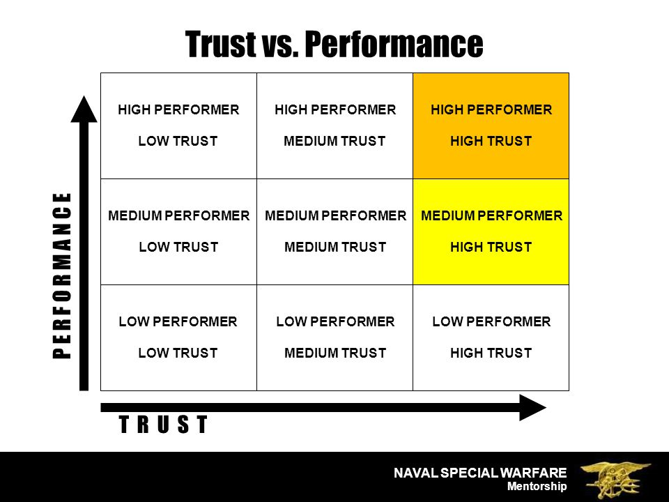 NAVAL SPECIAL WARFARE Mentorship P E R F O R M A N C E HIGH PERFORMER LOW TRUST MEDIUM PERFORMER LOW TRUST LOW PERFORMER LOW TRUST HIGH PERFORMER MEDIUM TRUST MEDIUM PERFORMER MEDIUM TRUST LOW PERFORMER MEDIUM TRUST HIGH PERFORMER HIGH TRUST MEDIUM PERFORMER HIGH TRUST LOW PERFORMER HIGH TRUST T R U S T Trust vs.