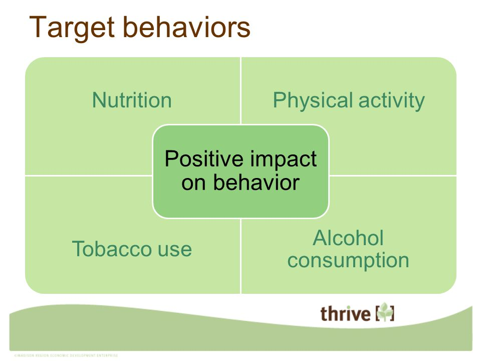 Target behaviors NutritionPhysical activity Tobacco use Alcohol consumption Positive impact on behavior