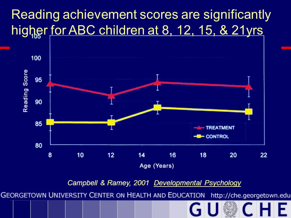 Reading achievement scores are significantly higher for ABC children at 8, 12, 15, & 21yrs Campbell & Ramey, 2001 Developmental Psychology