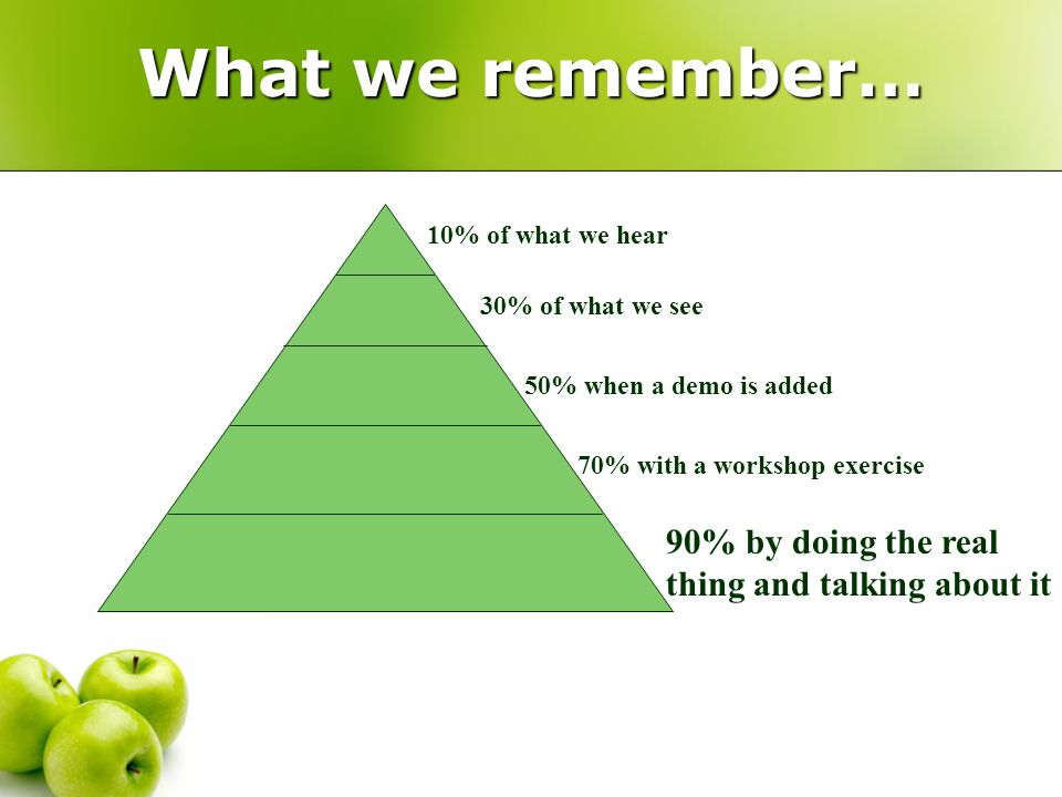What we remember… 10% of what we hear 30% of what we see 50% when a demo is added 70% with a workshop exercise 90% by doing the real thing and talking