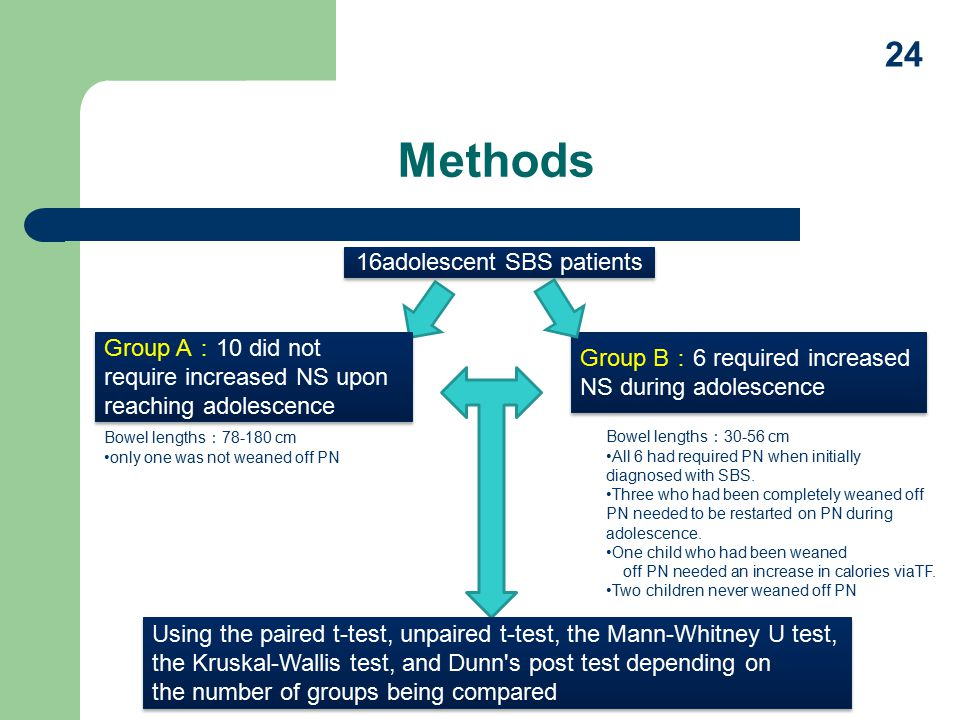 Methods 16adolescent SBS patients Group A : 10 did not require increased NS upon reaching adolescence Group B : 6 required increased NS during adolescence Using the paired t-test, unpaired t-test, the Mann-Whitney U test, the Kruskal-Wallis test, and Dunn s post test depending on the number of groups being compared Using the paired t-test, unpaired t-test, the Mann-Whitney U test, the Kruskal-Wallis test, and Dunn s post test depending on the number of groups being compared Bowel lengths : 30-56 cm All 6 had required PN when initially diagnosed with SBS.