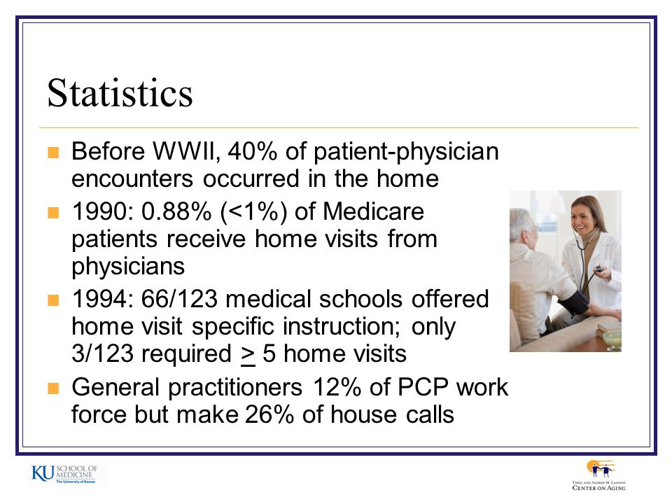 Statistics Before WWII, 40% of patient-physician encounters occurred in the home 1990: 0.88% (<1%) of Medicare patients receive home visits from physicians 1994: 66/123 medical schools offered home visit specific instruction; only 3/123 required > 5 home visits General practitioners 12% of PCP work force but make 26% of house calls