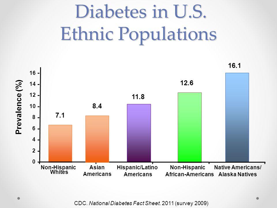 Diabetes in U.S. Ethnic Populations Diabetes in U.S.