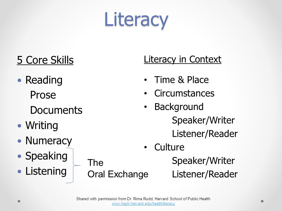 Literacy Literacy in Context Time & Place Circumstances Background Speaker/Writer Listener/Reader Culture Speaker/Writer Listener/Reader 5 Core Skills Reading Prose Documents Writing Numeracy Speaking Listening The Oral Exchange Shared with permission from Dr.