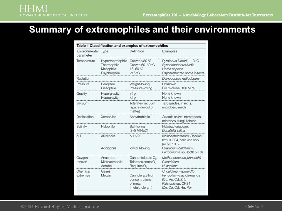 ©2004 Howard Hughes Medical Institute 6 July 2012 Extremophiles 101 – Astrobiology Laboratory Institute for Instructors Summary of extremophiles and their environments