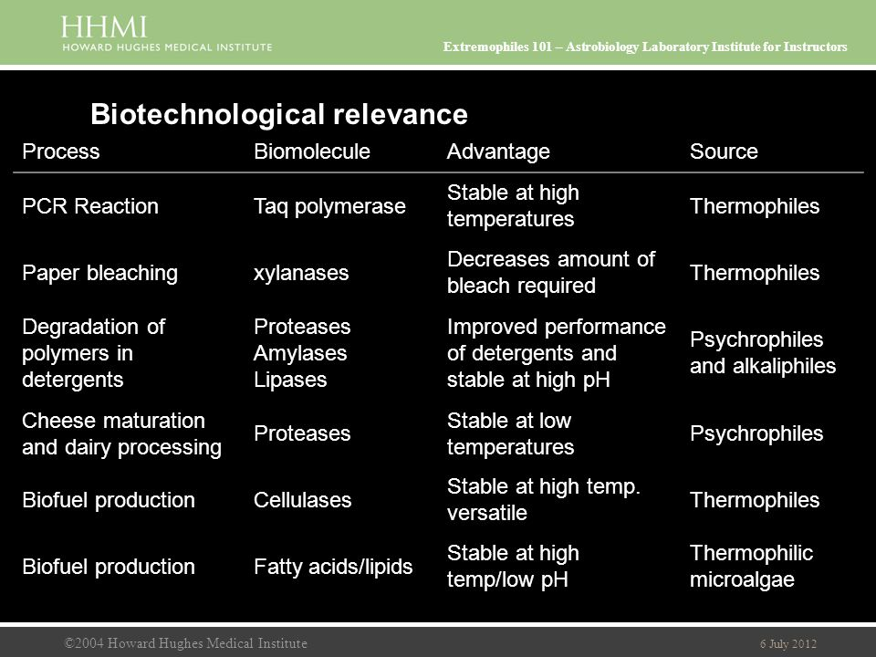 ©2004 Howard Hughes Medical Institute 6 July 2012 Extremophiles 101 – Astrobiology Laboratory Institute for Instructors Biotechnological relevance ProcessBiomoleculeAdvantageSource PCR ReactionTaq polymerase Stable at high temperatures Thermophiles Paper bleachingxylanases Decreases amount of bleach required Thermophiles Degradation of polymers in detergents Proteases Amylases Lipases Improved performance of detergents and stable at high pH Psychrophiles and alkaliphiles Cheese maturation and dairy processing Proteases Stable at low temperatures Psychrophiles Biofuel productionCellulases Stable at high temp.