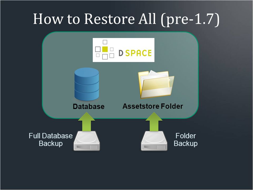 How to Restore All (pre-1.7) Full Database Backup Folder Backup Database Assetstore Folder