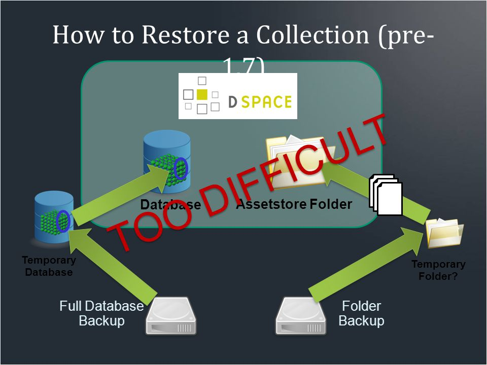 How to Restore a Collection (pre- 1.7) Full Database Backup Folder Backup Database Assetstore Folder Temporary Database Temporary Folder? TOO DIFFICUL
