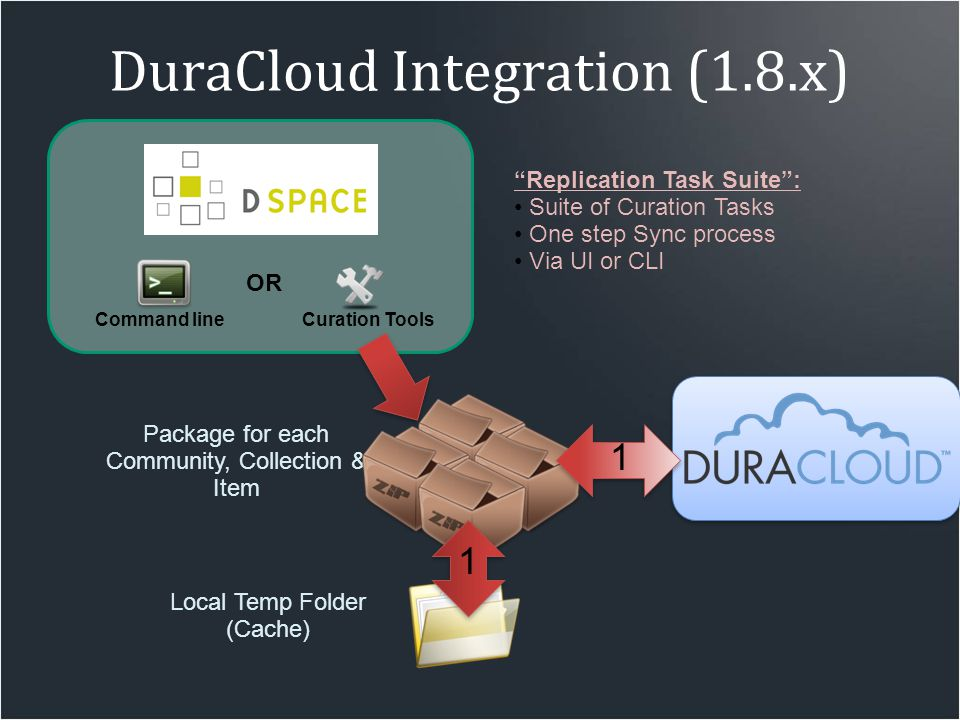 "Package for each Community, Collection & Item DuraCloud Integration (1.8.x) Local Temp Folder (Cache) OR Command lineCuration Tools 1 ""Replication Tas"