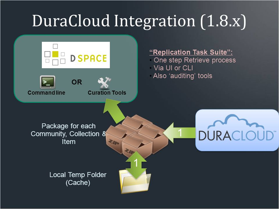 "Package for each Community, Collection & Item DuraCloud Integration (1.8.x) Local Temp Folder (Cache) OR Command lineCuration Tools ""Replication Task"